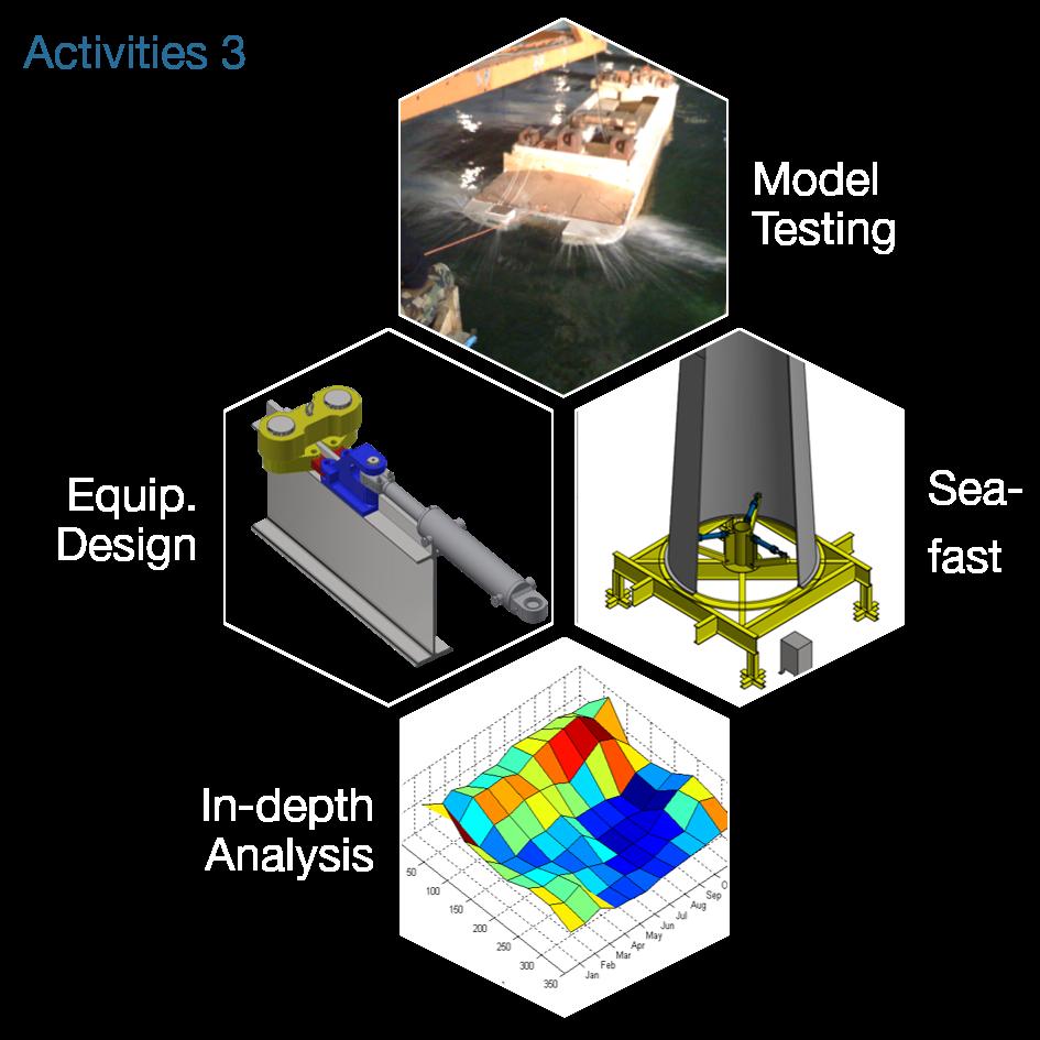 Activities 1_3d